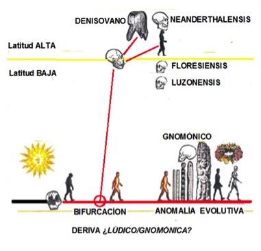 De la anomalía evolutiva y la práctica gnomónica. Parte segunda